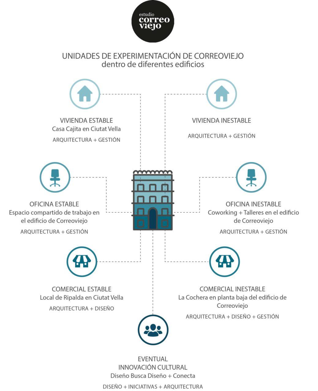 Del edificio urbano a los edificios con alma |Arquetipos